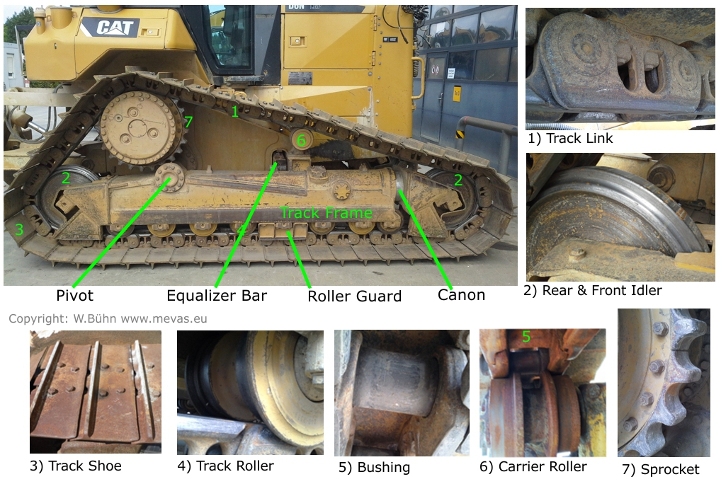 Undercarriage Components of CAT bulldozer